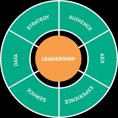 Seven-Success-Factor-Model