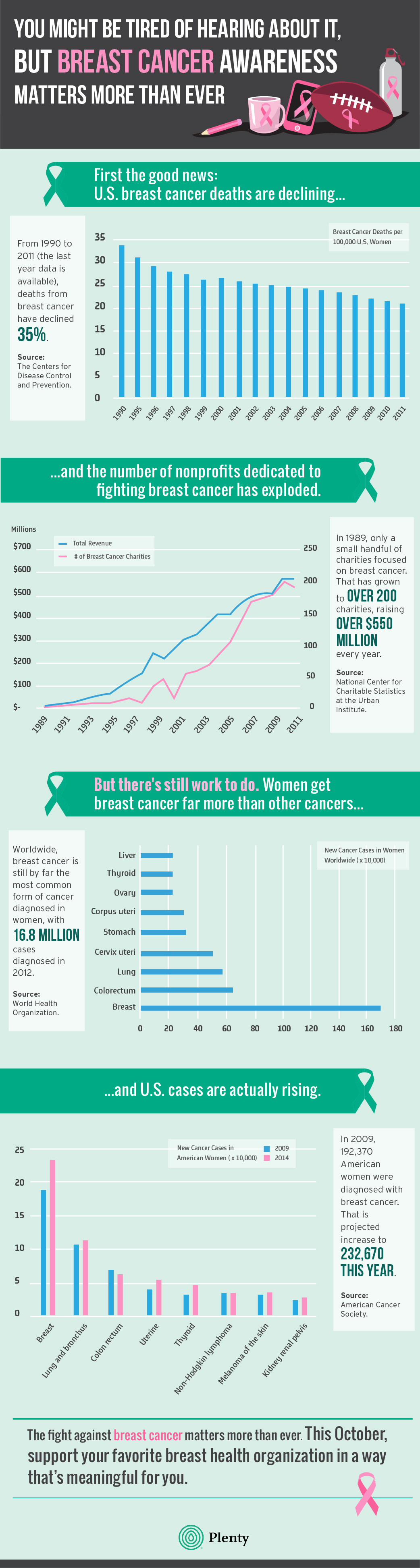 why-breast-cancer-awareness-matters-more-than-ever