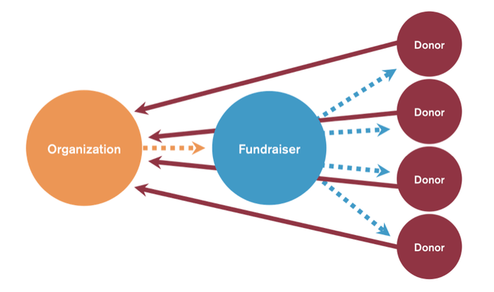 Peer-to-Peer Fundraising