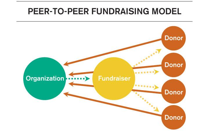 p2p-fundraising-model.jpg