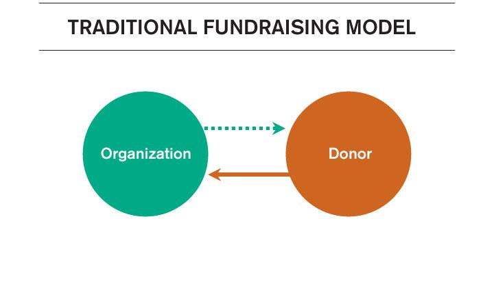 traditional-fundraising-model-2.jpg
