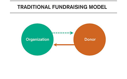 traditional-fundraising-model-2.jpg