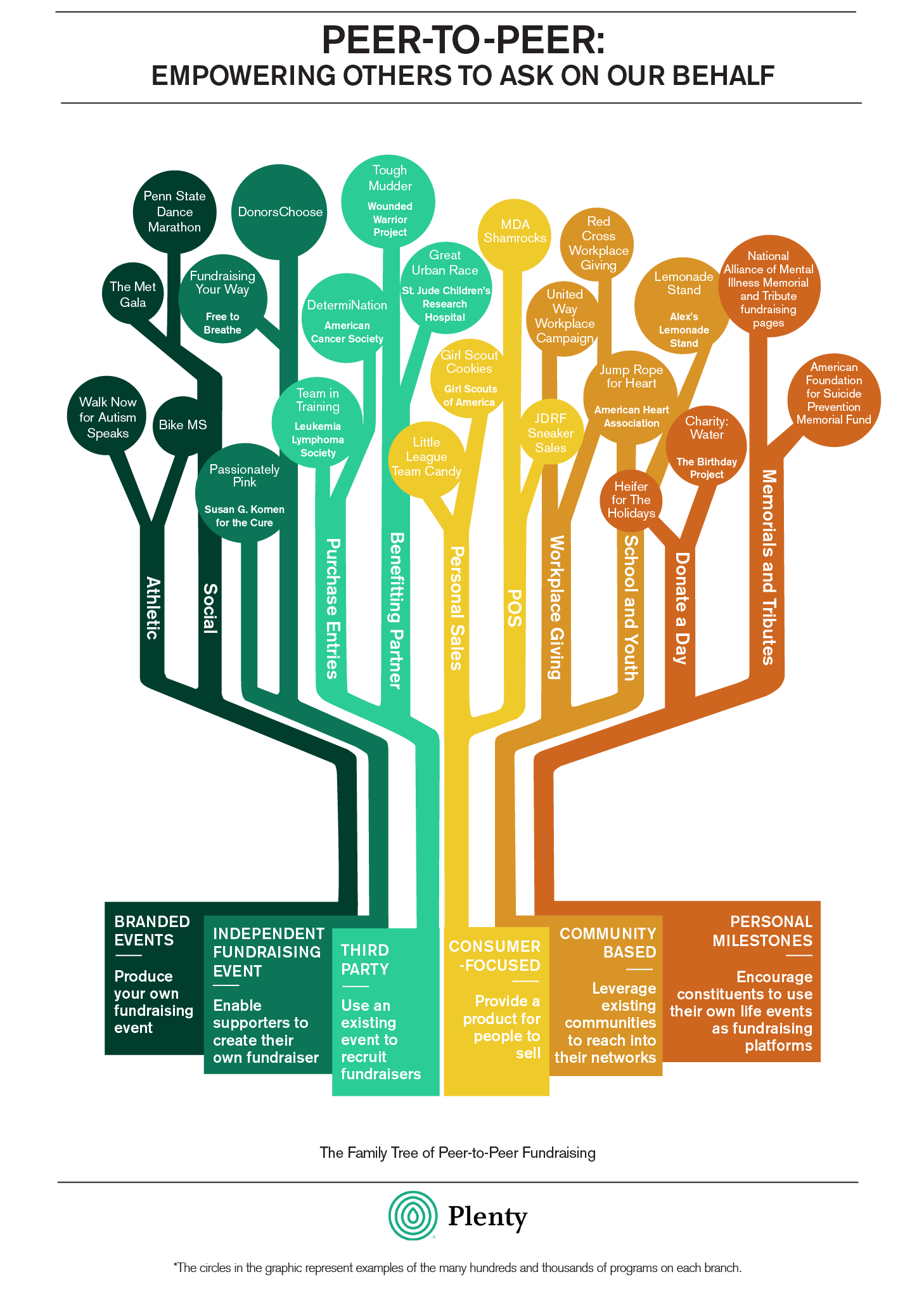 The Peer to Peer Family Tree shows a number of examples to explain what peer to peer fundraising is and how it works.